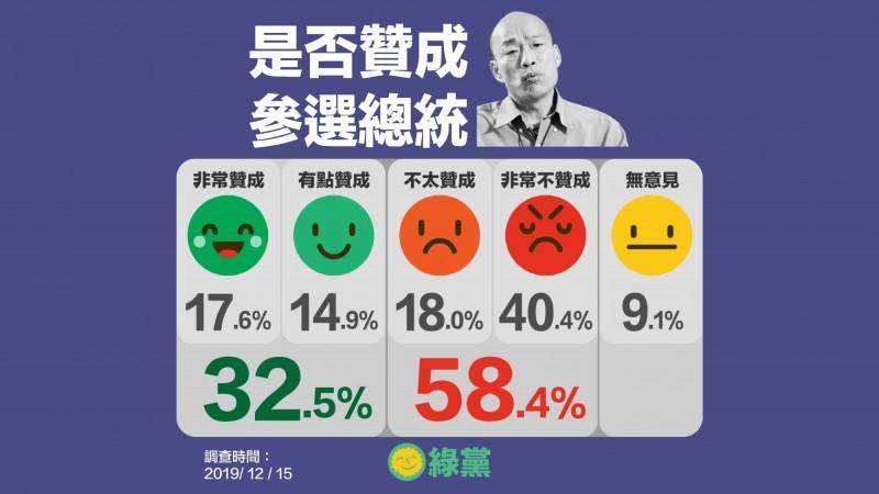 綠黨最新民調指出,有近六成受訪高雄市民反對韓國瑜選總統。(綠黨提供)