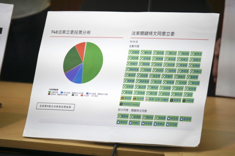 婚姻平權大平台推出「彩虹選民投票指南」,統整候選人過去對性別相關的言論。(婚姻平權大平台提供)