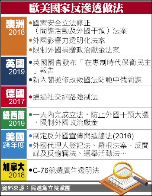 不只台灣 歐美也設「法」反滲透
