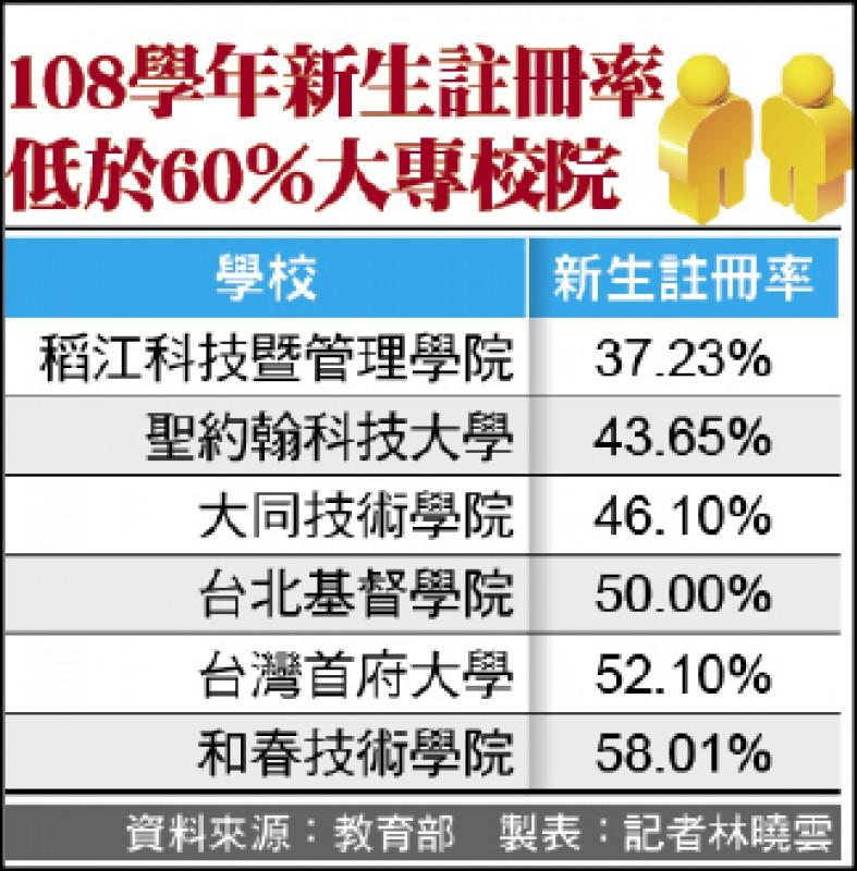 108學年新生註冊率 低於60%大專校院
