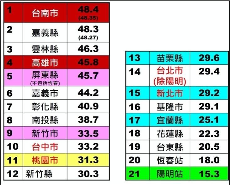 2019年各縣市PM10年均值排名(不含離島)。(記者謝君臨翻攝)