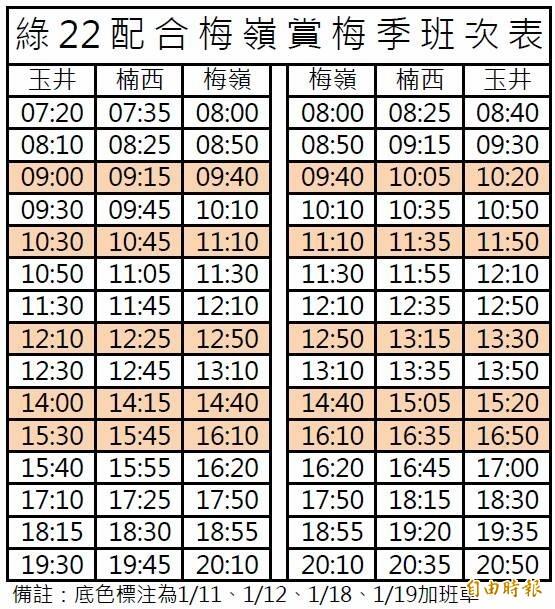 大台南公車綠22支線,配合賞梅季班表,有底色標注為加班車。(記者洪瑞琴翻攝)
