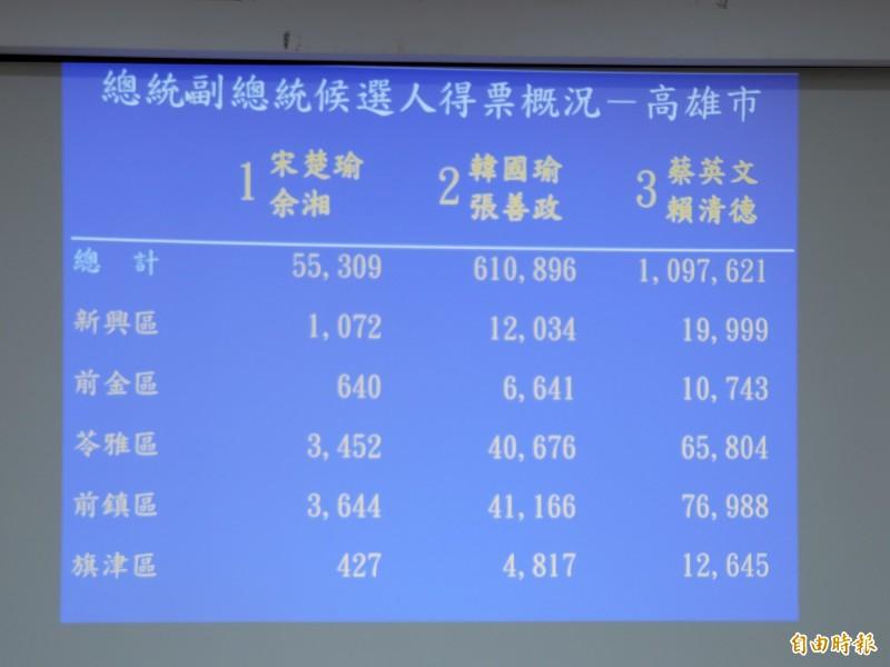 蔡英文高雄破百萬創新高,大贏韓國瑜48萬票。(記者陳文嬋攝)