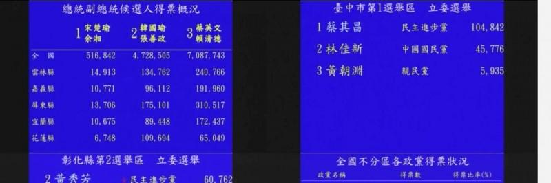 總統蔡英文得票數突破708萬票,成為史上最高票候選人。(圖取自中選會)