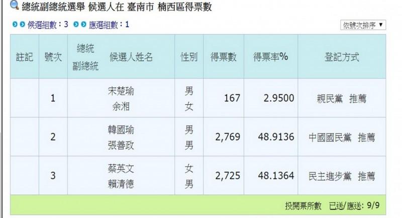 楠西區是小英在台南37個行政區中,唯一輸給韓國瑜的一區,也是得票率唯一未達五成的行政區。(記者蔡文居翻攝)