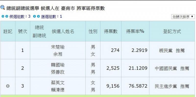 民進黨蔡賴配在台南將軍區拿下七成六五的得票率,高居全國第一名。(記者蔡文居翻攝)