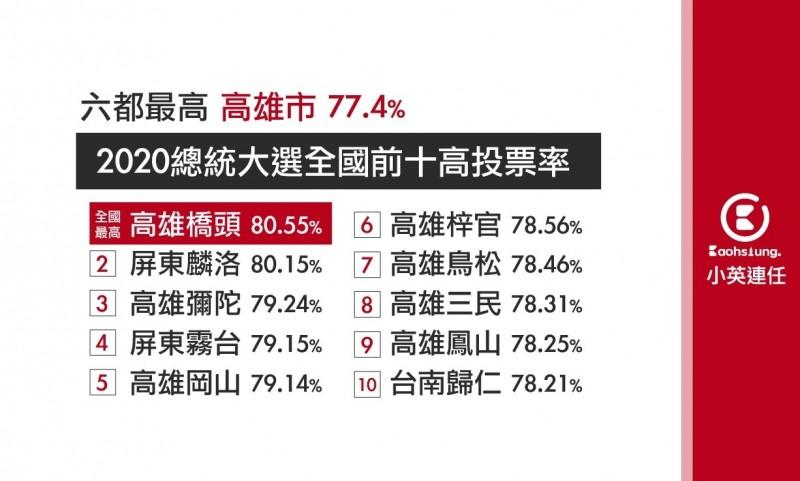 總統大選全國前石膏投票區都在南台灣,高雄就佔七區。(記者王榮祥翻攝)