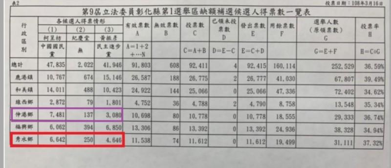 2019彰化第一選區立委補選,伸港、秀水都是綠軍大敗。(記者劉曉欣翻攝)