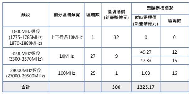 競價作業第250回合各頻段標的暫時得標情形。(NCC提供)