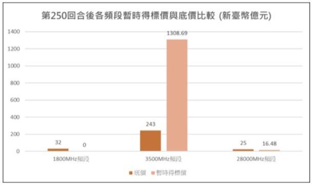 競價作業第250回合各頻段暫時得標價與底價比較。(NCC提供)