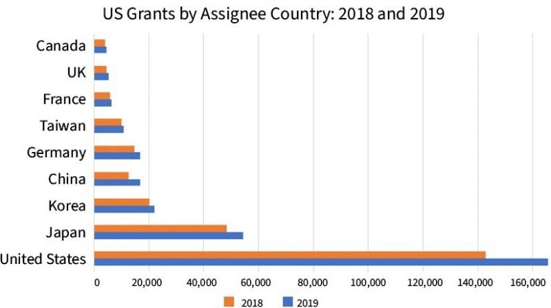 各國在2018與2019年的獲得專利數,除了中德之外,其餘國家排名皆未改變。(圖擷取自IFI網站)