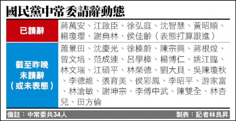 國民黨中常委請辭動態