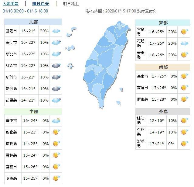 溫度方面,明天清晨受輻射冷卻影響,氣溫仍偏低,預測台南以北及宜蘭低溫約14至16度,局部近山區或空曠地區可能溫度更低,其他地區約17、18度;白天氣溫則會略為回升,北、東以及東北部約22至25度,中南部及東南部高溫約26至28度。(圖擷取自中央氣象局)