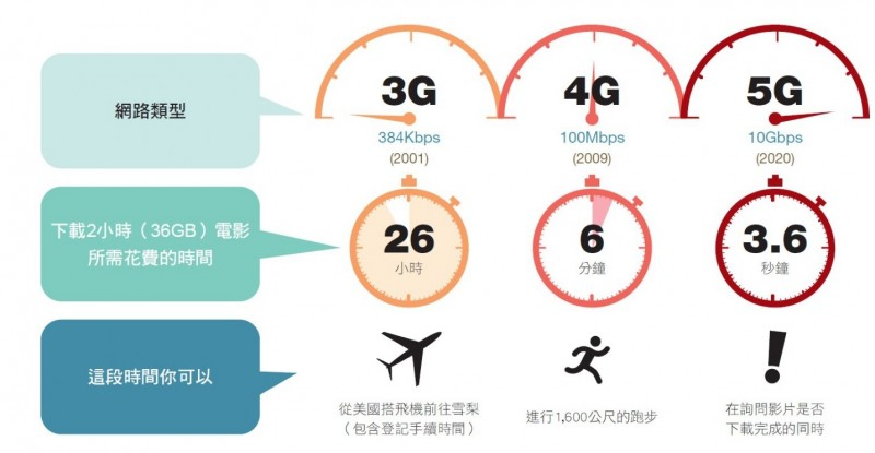 3G、4G、5G的下載速度差別(資料來源:Shankland, 2015. How 5G will push a supercharged network to your phone, home, car. Mobile World Congress Cnet)