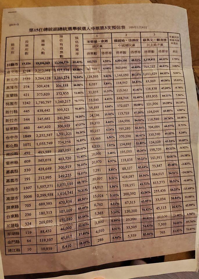 黃光芹今日在臉書PO出一張內部預測得票表單,表示藍營選前預估嚴重失準,還以為韓國瑜將贏37萬票。(擷取自黃光芹臉書)