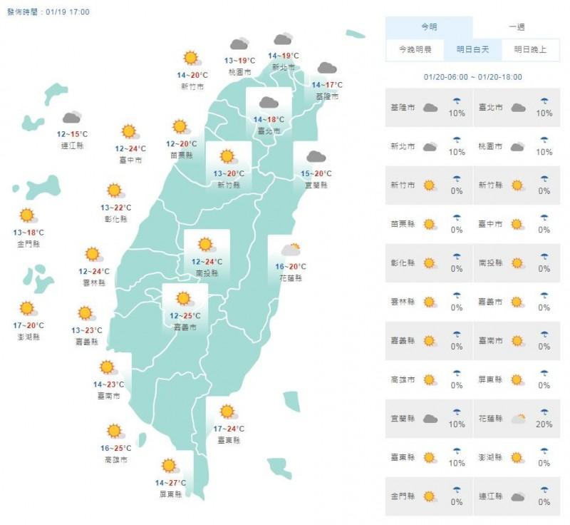溫度方面,明天冷氣團雖然稍微減弱,但清晨受輻射冷卻效應影響,各地溫度再下降,中南部局部地區有11度低溫出現機率,至於北台灣、宜花地區白天溫度因水氣較多,回升程度有限,約為17至20度;中南部、台東地區則約24至27度,日夜溫差大。(圖片擷取自中央氣象局)