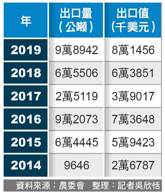 近年我國稻米外銷價量表