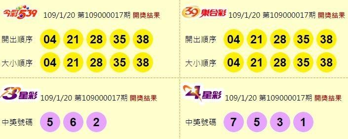 今彩539、39樂合彩、3星彩、4星彩開獎號碼。(圖取自台彩官網)