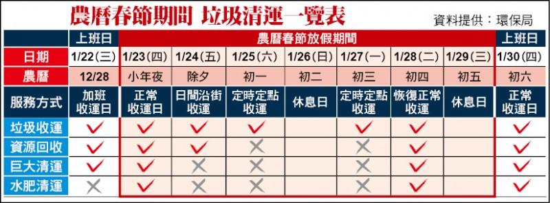 農曆春節期間 垃圾清運一覽表