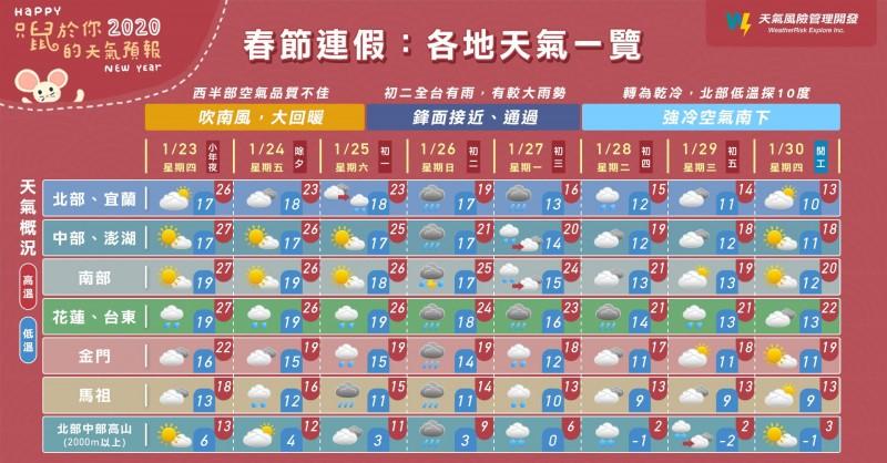 天氣風險公司分析,接下來7天的天氣,大致上從暖熱轉為濕涼,最後進入乾冷。(擷取自「天氣風險 WeatherRisk」臉書專頁)