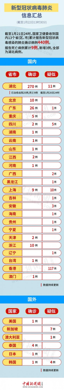 中國官媒將台灣個案列入其病例數。(圖取自中國新聞網)