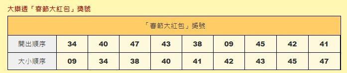 春節大紅包開獎號碼。(圖擷取自台彩官網)