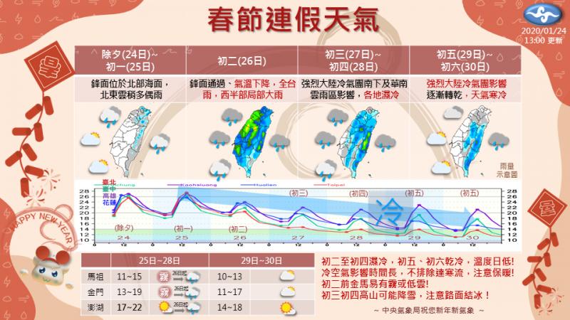 好天氣剩初一,初二起全台轉雨,初三入冬最強冷空氣南下,恐達寒流等級,高山降雪機率高。(中央氣象局)