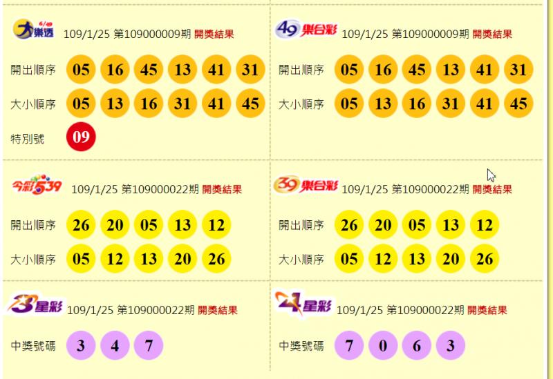 大樂透、49樂合彩開獎號碼號今彩539、39樂合彩、3星彩、4星彩開獎號碼。(圖擷取自台彩官網)