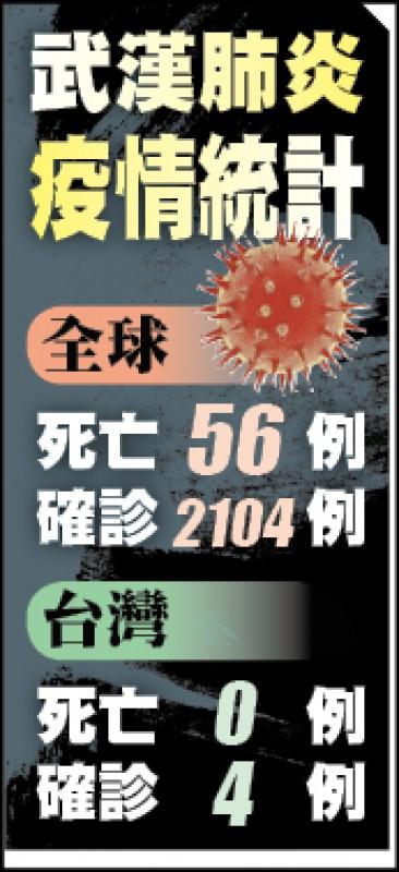 武漢肺炎疫情統計