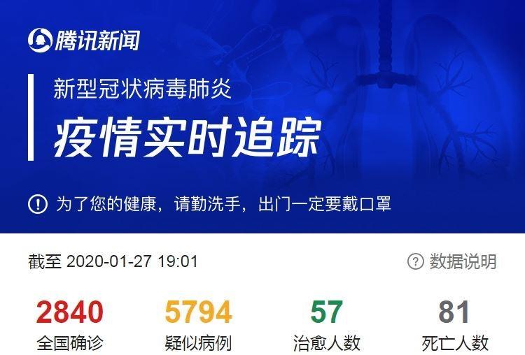 目前該平台數據已修正。(圖擷自騰訊新聞)