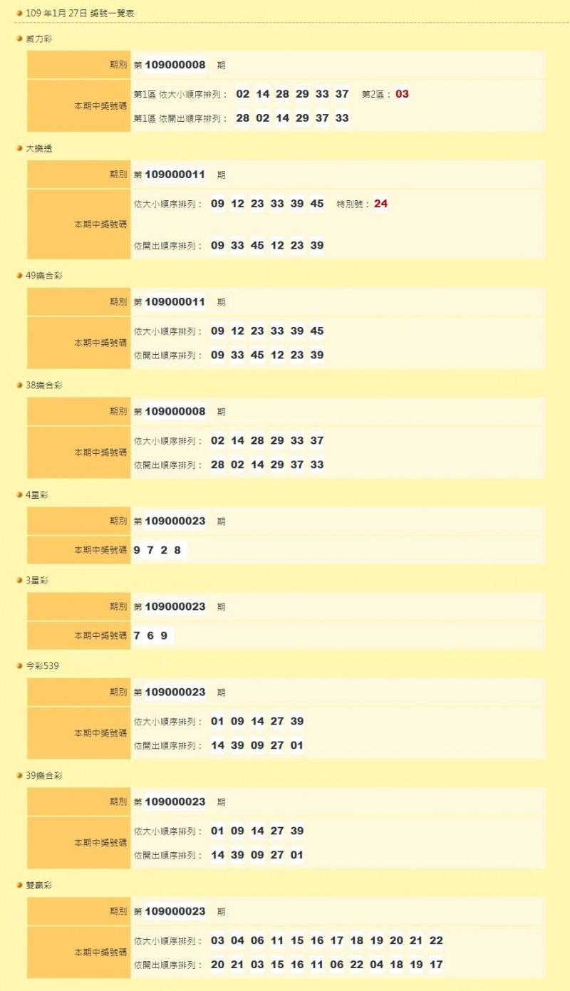 本期開獎獎號。(圖擷取自台灣彩券官網)
