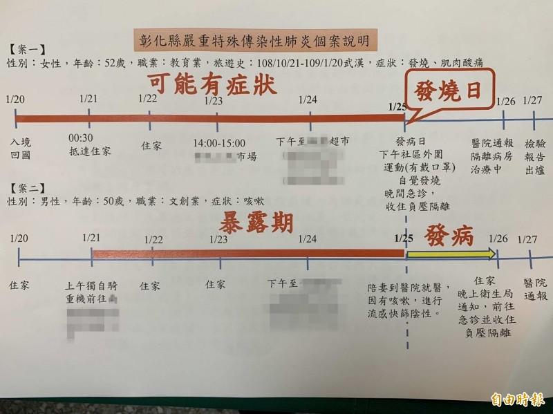 彰化確診2病例,衛生局出示時序表。(記者湯世名攝)
