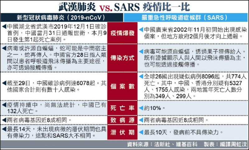 武漢肺炎 vs.SARS 疫情比一比