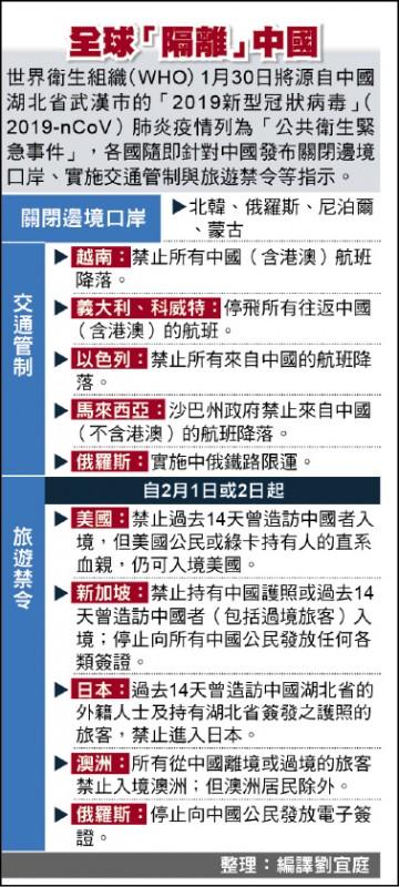 全球「隔離」中國