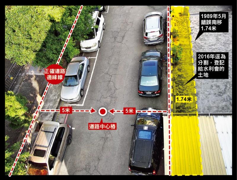 錯誤的地籍圖套用到土地現況,圍牆與建築物位置正確,黃色是地籍圖上錯誤的道路邊緣線,中山地政所疑將錯就錯,把黃線與紅線之間土地「逕為分割」(黃色區域),再登記給水利會。(黃先生提供、記者張瑞楨翻攝)