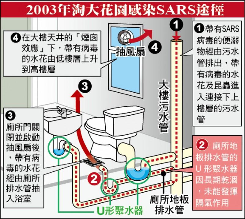 2003年淘大花園感染SARS途徑