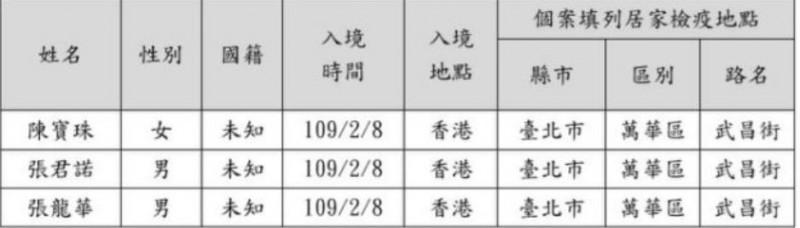 北市府今日公布失聯者名單。(台北市政府民政局提供)