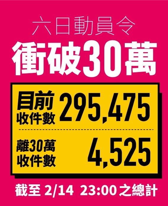 光復高雄總部今晚宣布,罷韓連署已達295475份。(記者王榮祥翻攝)
