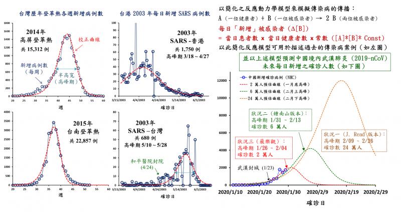 徐丞志透過簡化動力學模型推導疫情趨勢。(徐丞志提供)