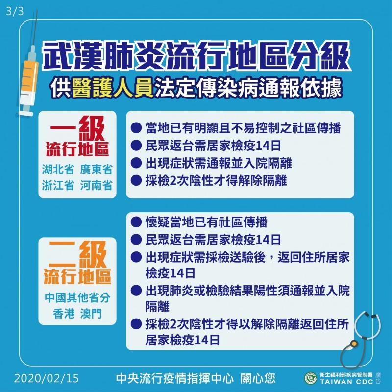 因應武漢肺炎疫情,有流行地區分級和旅遊疫情建議等級兩種分級。(疫情指揮中心提供)