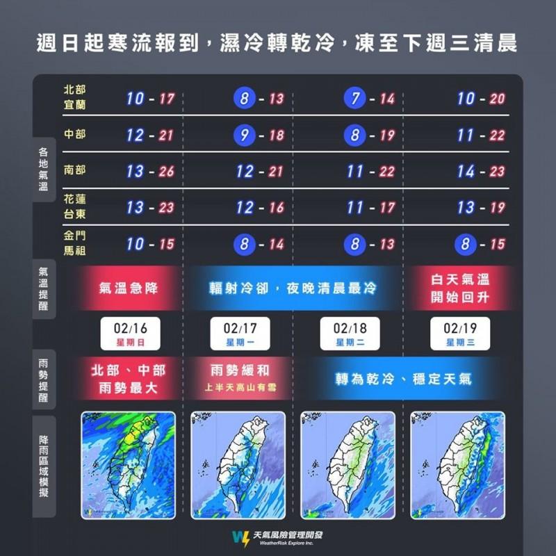 「天氣風險公司」製圖講解寒流報到後各地的低溫以及降雨模擬狀況,強調這波天氣變化將從下雨到濕冷再轉乾冷,寒流也將讓民眾在感受上會有很明顯的降溫。(圖擷自「天氣風險」臉書粉專)