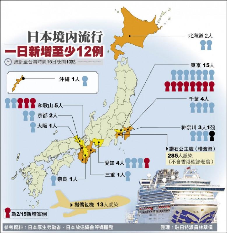 日本境內流行一日新增至少12例