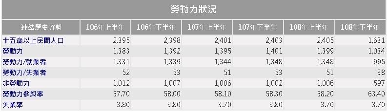 邱俊憲引述行政院主計總處資料,質疑韓國瑜臉書貼文引用的高雄市失業率數據根本瞎掰。(記者王榮祥翻攝)