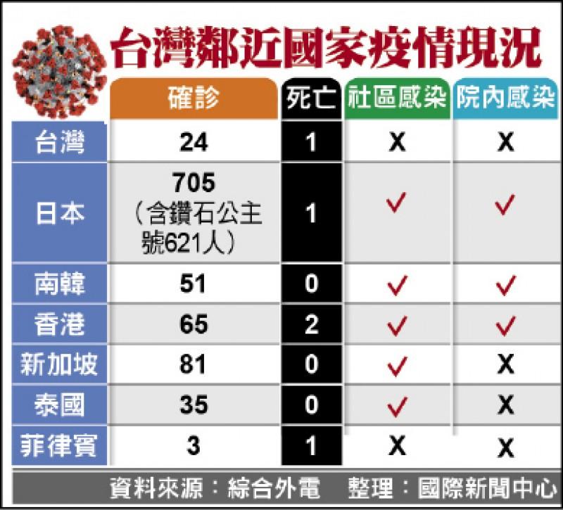 台灣鄰近國家疫情現況