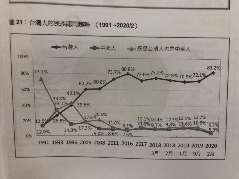 台灣民意基金會今天公布最新2月份全國民調。在中國武漢肺炎疫情爆發背景下,台灣人民族認同飆升到83.2%,是1991年以來的歷史新高點。(翻攝自台灣民意基金會民調報告)