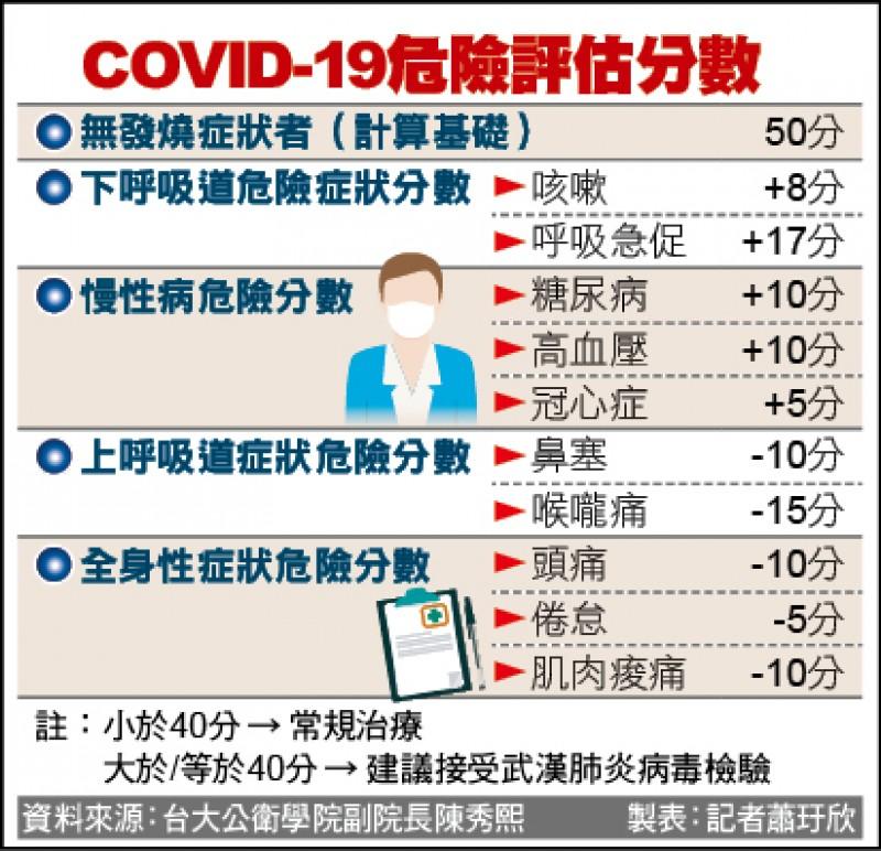 COVID-19危險評估分數