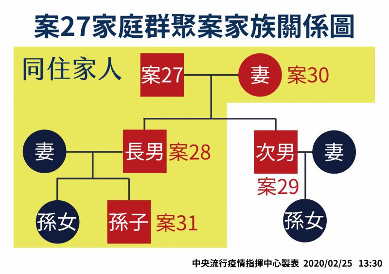 中央流行疫情指揮中心今日再宣布案27的孫子(大兒子的兒子)也確診。(指揮中心提供)