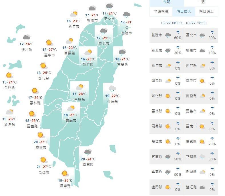 溫度方面,北部及東北部高溫會較今天下降約5至7度,約在21至23度,中南部地區仍約27至29度,花東約22至24度,而明日清晨中南部地區約16至18度。(圖擷自中央氣象局)