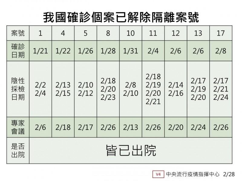 中央流行疫情指揮中心今天指出,案8、11、17昨天出院,國內確診個案累計9人出院。(中央流行疫情指揮中心提供)