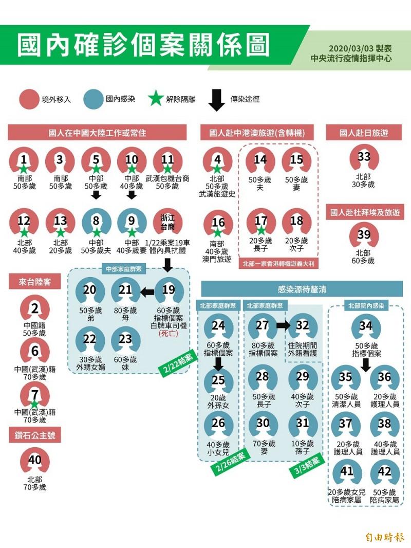 目前國內累積42例武漢肺炎確診個案,不過哪些案例住哪裡?是哪國人?怎麼遭感染的?很多人霧煞煞。中央流行疫情指揮中心今天推出國內確診個案關係圖,讓民眾了解。(指揮中心提供)